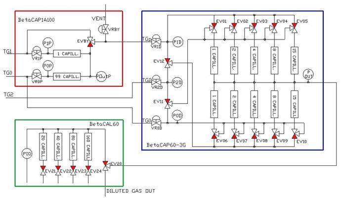 prove di interferenza analizzatori di gas